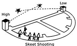 Skeet shooting layout
